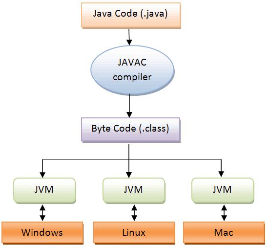 JVM működése - diagram