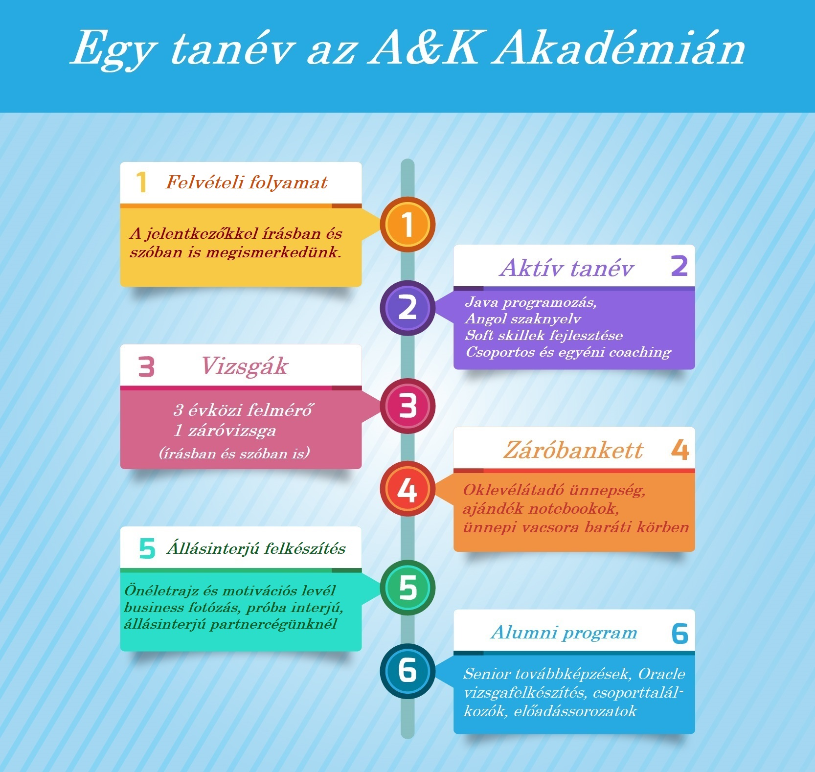 Programozó képzés tanévi rendje az A&K Akadémián - infografika