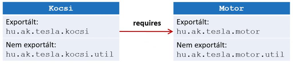 Java 9 modul rendszer exports példa