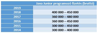 Java programozó fizetés táblázata havi bruttó összegekkel