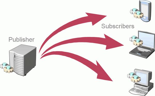 Java reaktív programozás Publisher és Subscriber szerepeket szemléltető ábra