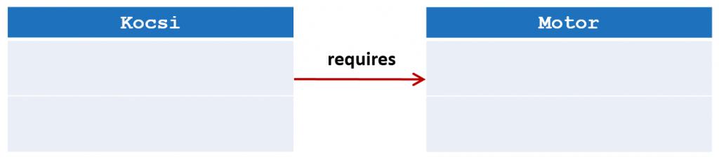 Java 9 modul rendszer requires példa