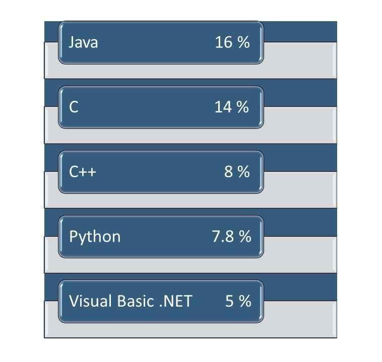programozás alapja a programnyelv kiválasztása